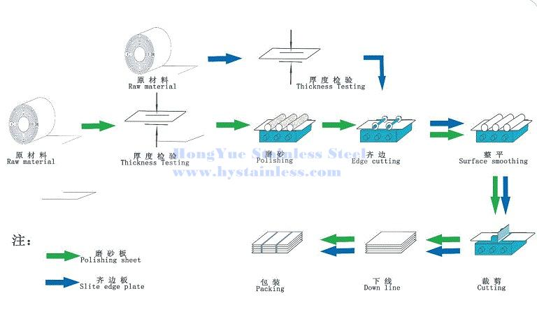 Stainless steel sheet manufacturing process